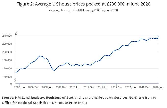 graph: house prices Jan 2005-June 2020